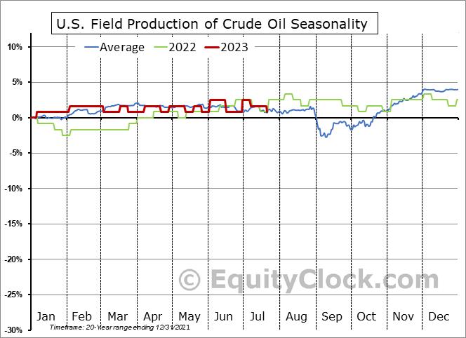 Weekly U.S. Field Production of Crude Oil Seasonal Chart