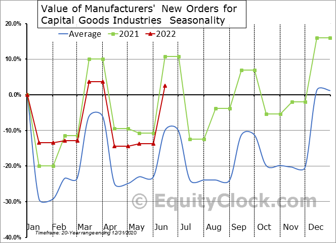 Value of Manufacturers' New Orders for Capital Goods Industries  Seasonal Chart