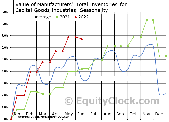 Value of Manufacturers' Total Inventories for Capital Goods Industries  Seasonal Chart