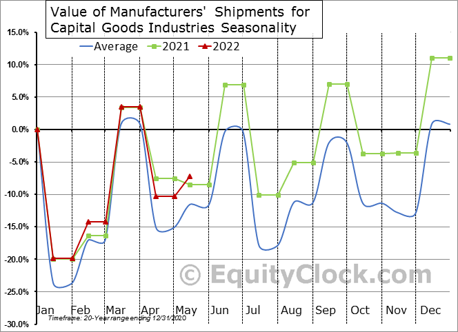 Value of Manufacturers' Shipments for Capital Goods Industries Seasonal Chart