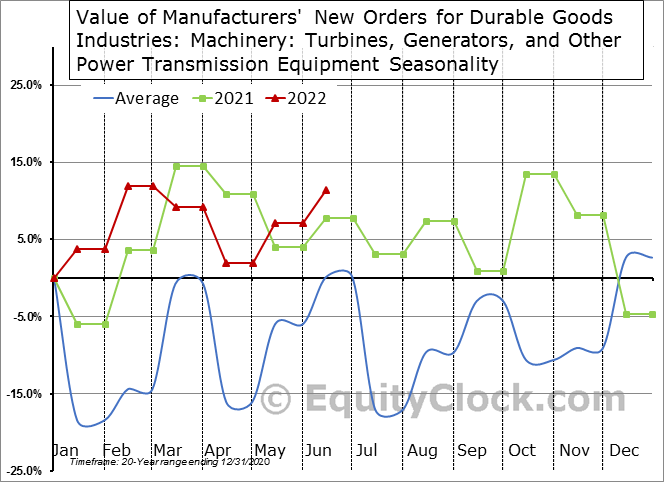 Value of Manufacturers' New Orders for Durable Goods Industries: Machinery: Turbines, Generators, and Other Power Transmission Equipment Seasonal Chart