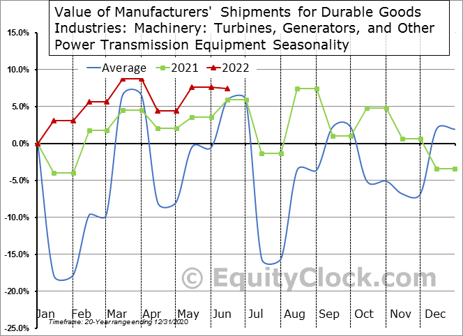 Value of Manufacturers' Shipments for Durable Goods Industries: Machinery: Turbines, Generators, and Other Power Transmission Equipment Seasonal Chart