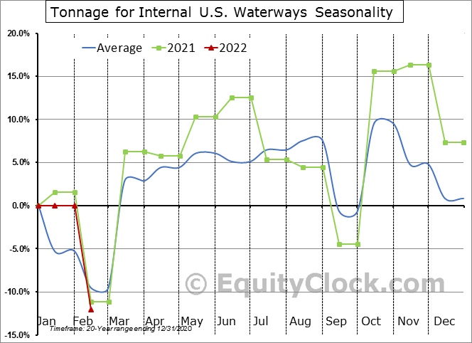 Tonnage for Internal U.S. Waterways Seasonal Chart