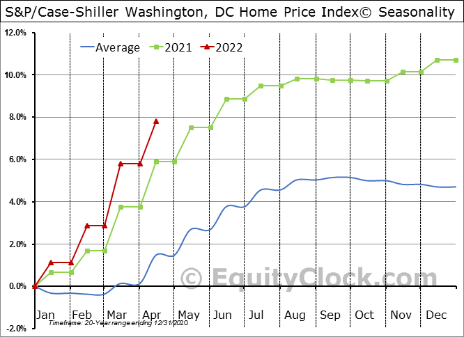 S&P Corelogic Case-Shiller Home Price Index – City Breakdown | Equity Clock