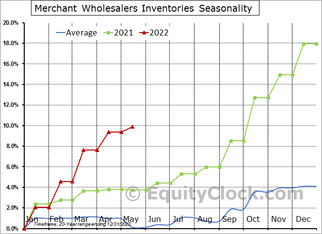 Merchant Wholesalers Inventories Seasonal Chart