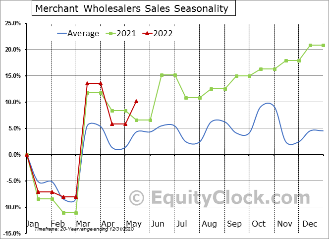 Merchant Wholesalers Sales Seasonal Chart