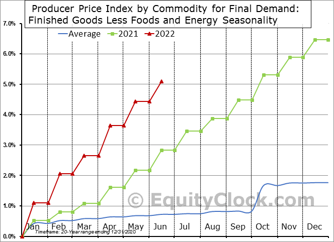 Producer Price Index by Commodity for Final Demand: Finished Goods Less Foods and Energy Seasonal Chart
