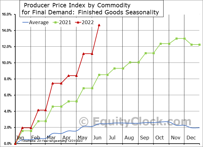 Producer Price Index by Commodity for Final Demand: Finished Goods Seasonal Chart