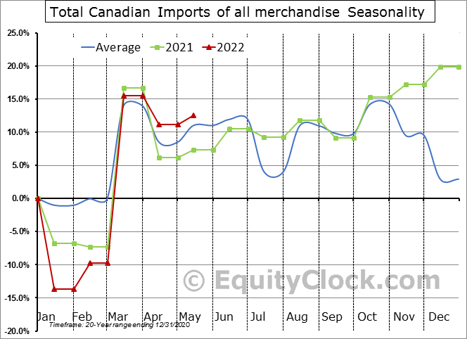 Total Canadian Imports of all merchandise Seasonal Chart
