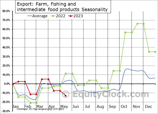 Export: Farm, fishing and intermediate food products Seasonal Chart