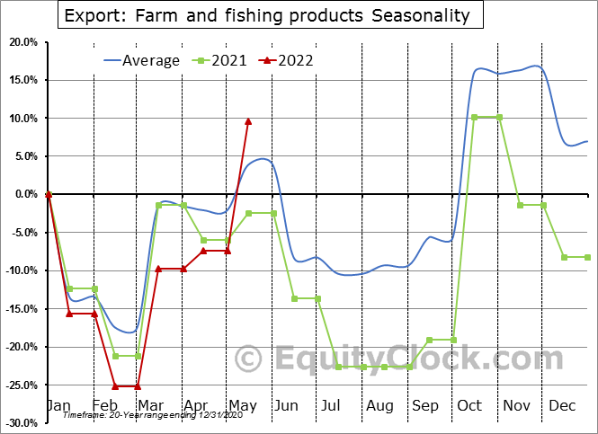 Export: Farm and fishing products Seasonal Chart