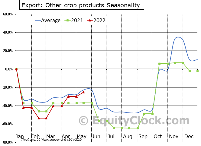 Export: Other crop products Seasonal Chart