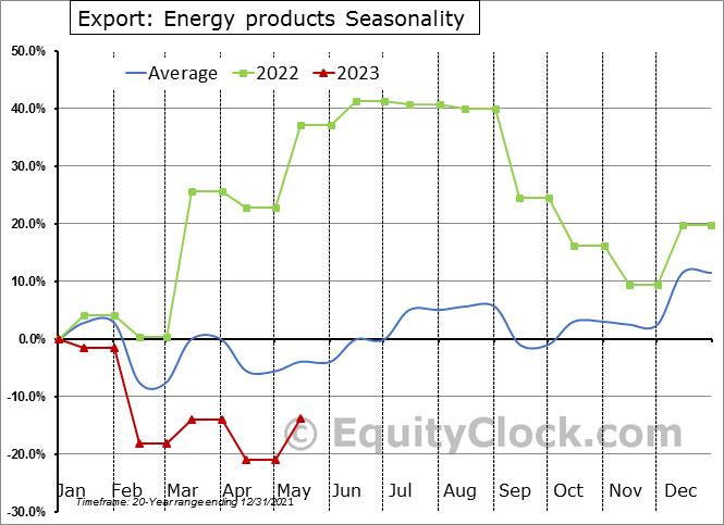 Export: Energy products Seasonal Chart