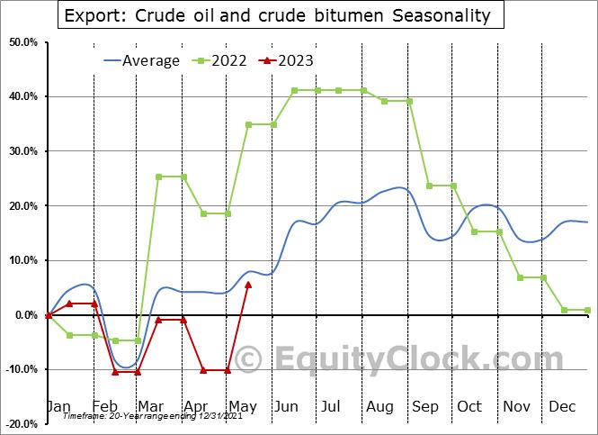 Export: Crude oil and crude bitumen Seasonal Chart