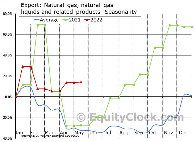 Export: Natural gas, natural gas liquids and related products  Seasonal Chart