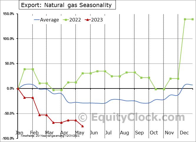 Export: Natural gas Seasonal Chart