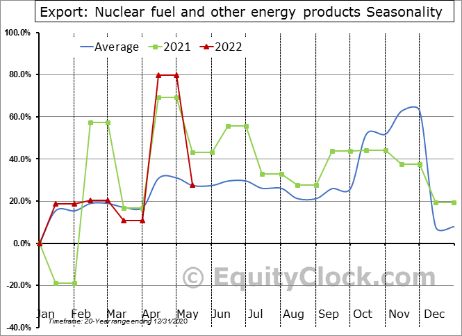 Export: Nuclear fuel and other energy products Seasonal Chart