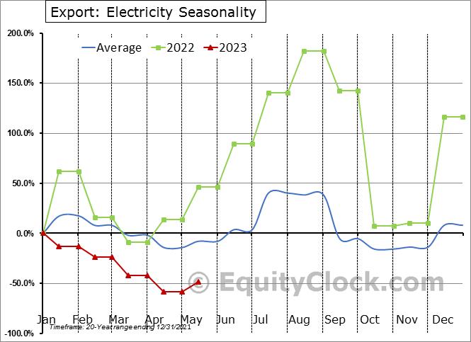 Export: Electricity Seasonal Chart