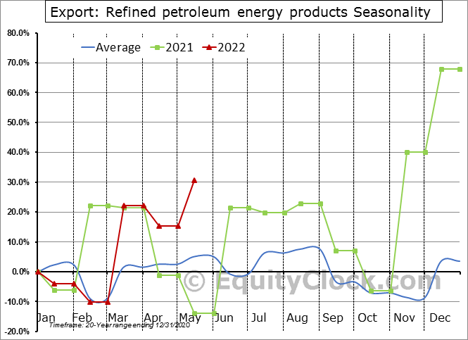 Export: Refined petroleum energy products Seasonal Chart