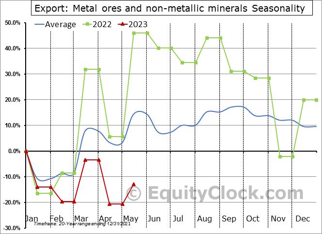 Export: Metal ores and non-metallic minerals Seasonal Chart