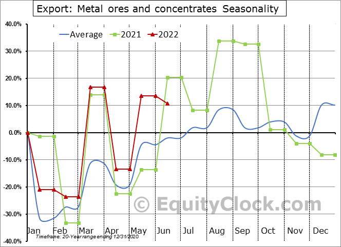 Export: Metal ores and concentrates Seasonal Chart