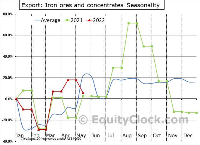 Export: Iron ores and concentrates Seasonal Chart