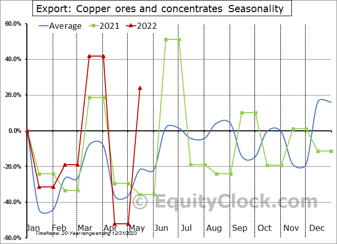 Export: Copper ores and concentrates Seasonal Chart