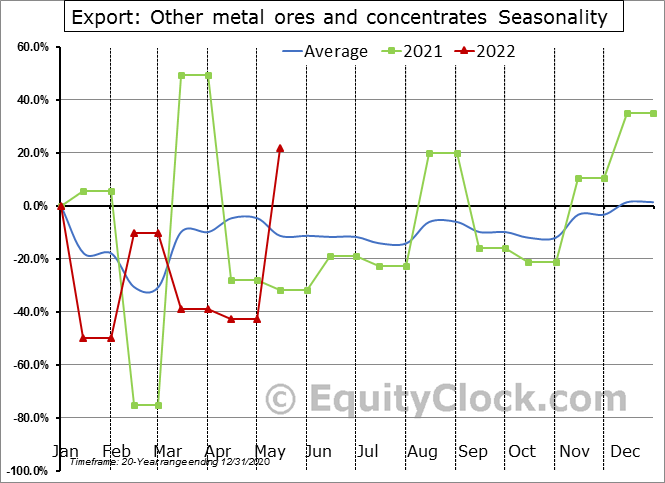Export: Other metal ores and concentrates Seasonal Chart