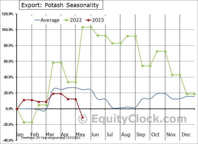 Export: Potash Seasonal Chart
