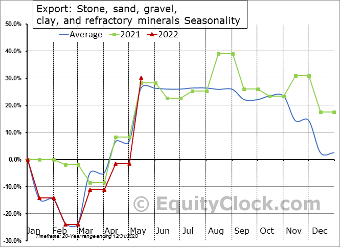 Export: Stone, sand, gravel, clay, and refractory minerals Seasonal Chart
