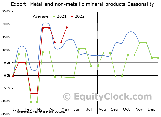 Export: Metal and non-metallic mineral products Seasonal Chart