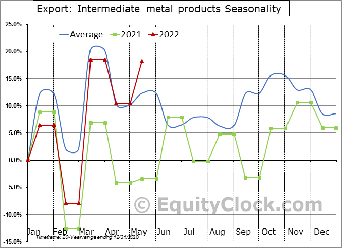 Export: Intermediate metal products Seasonal Chart