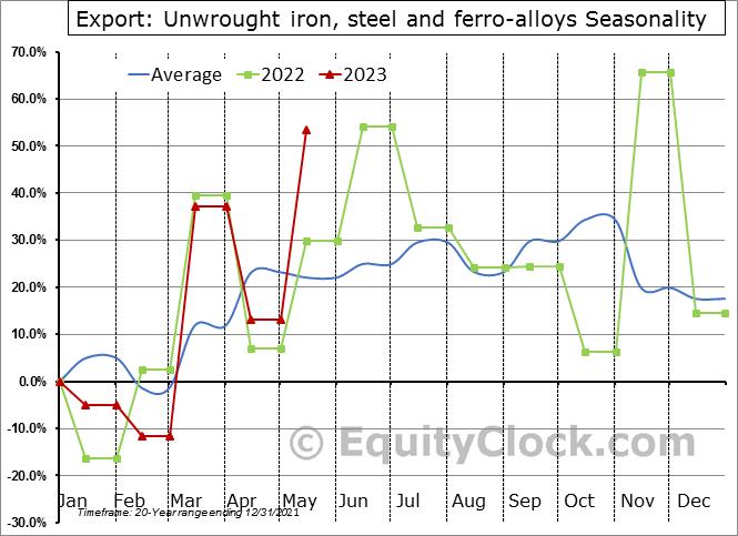 Export: Unwrought iron, steel and ferro-alloys Seasonal Chart
