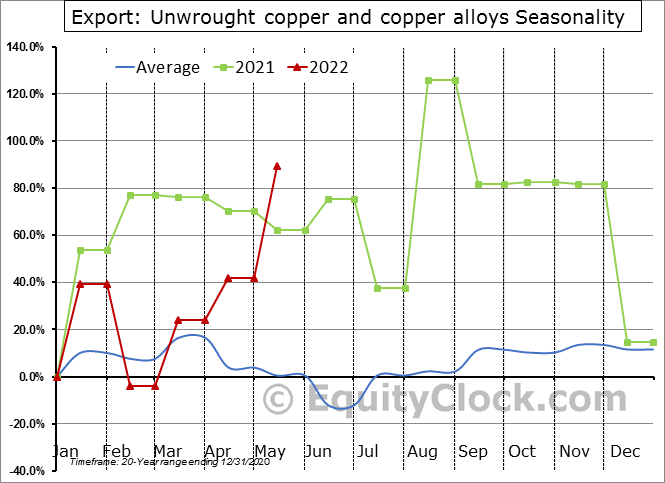 Export: Unwrought copper and copper alloys Seasonal Chart