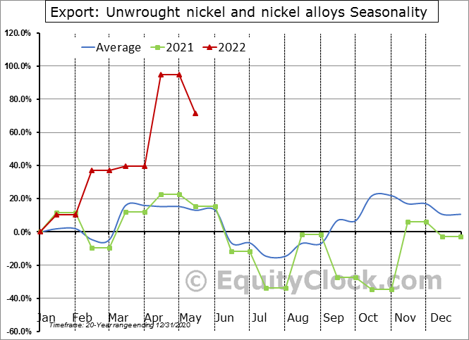 Export: Unwrought nickel and nickel alloys Seasonal Chart