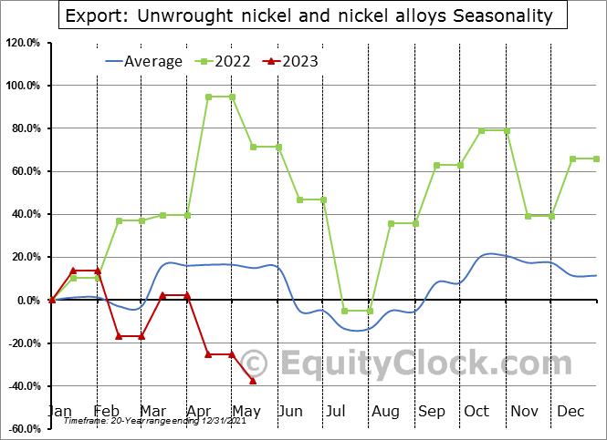 Export: Unwrought nickel and nickel alloys Seasonal Chart