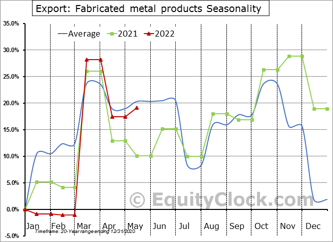 Export: Fabricated metal products Seasonal Chart