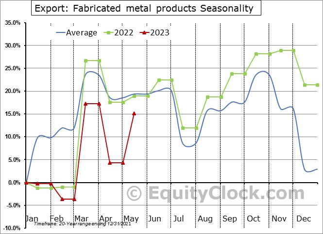 Export: Fabricated metal products Seasonal Chart