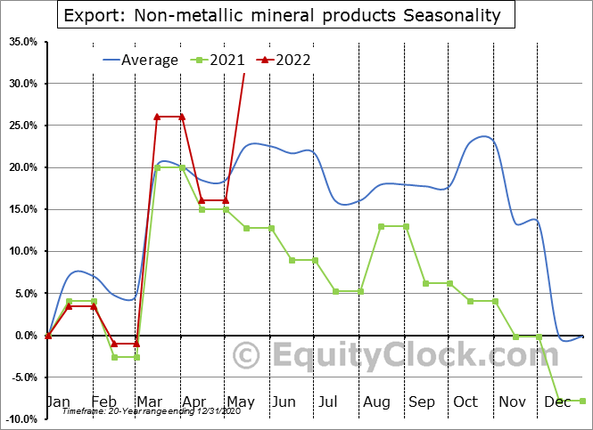 Export: Non-metallic mineral products Seasonal Chart