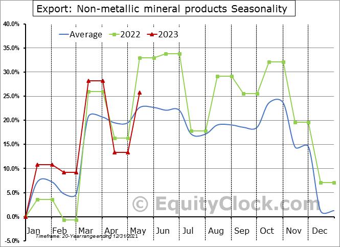 Export: Non-metallic mineral products Seasonal Chart