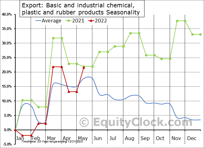 Export: Basic and industrial chemical, plastic and rubber products Seasonal Chart