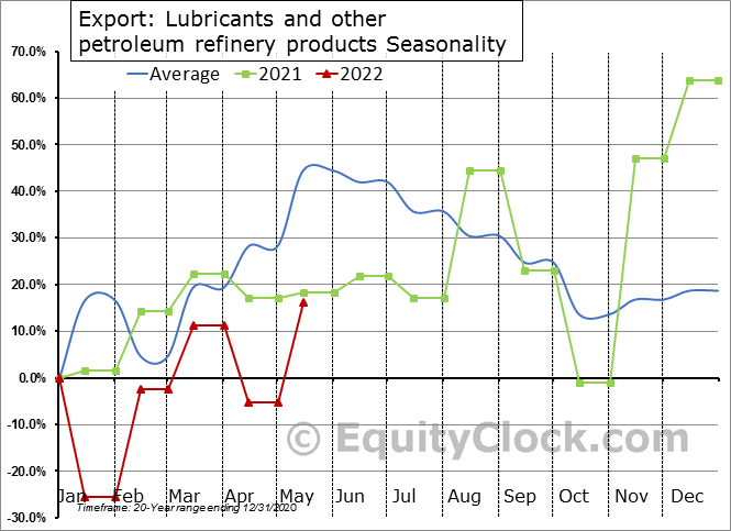 Export: Lubricants and other petroleum refinery products Seasonal Chart