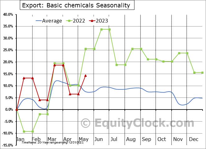 Export: Basic chemicals Seasonal Chart