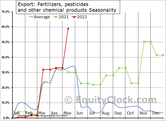 Export: Fertilizers, pesticides and other chemical products Seasonal Chart