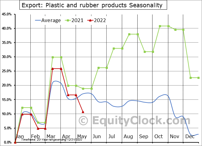 Export: Plastic and rubber products Seasonal Chart