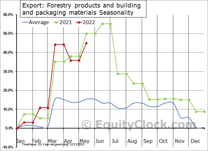 Export: Forestry products and building and packaging materials Seasonal Chart
