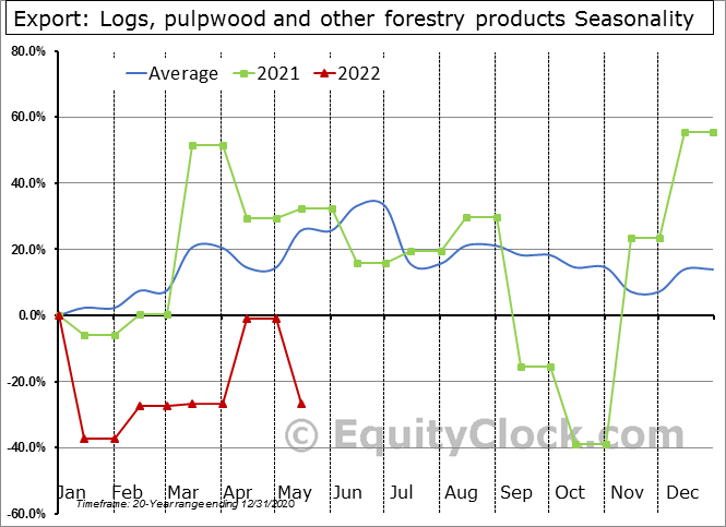 Export: Logs, pulpwood and other forestry products Seasonal Chart