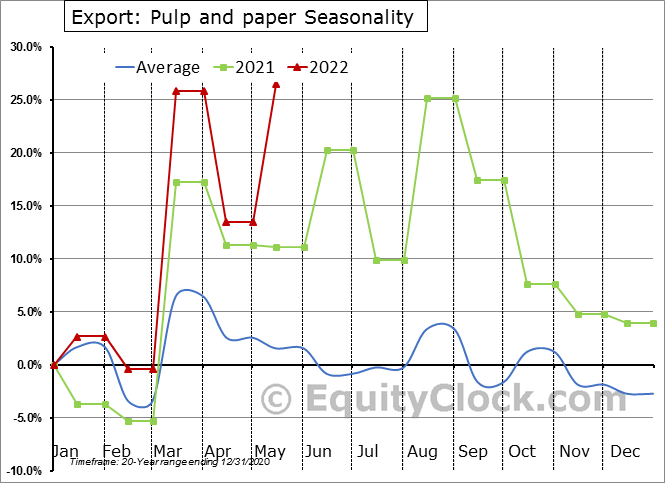 Export: Pulp and paper Seasonal Chart