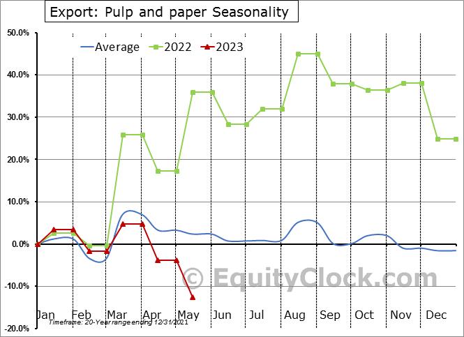 Export: Pulp and paper Seasonal Chart