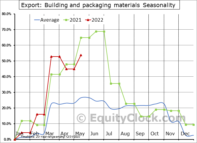 Export: Building and packaging materials Seasonal Chart